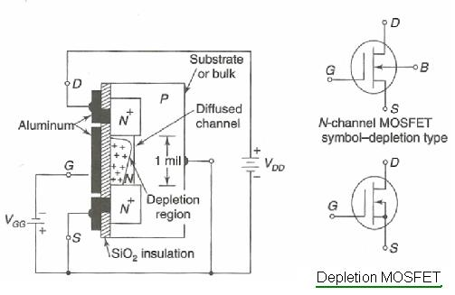 Construction of depletion type MOSFET
