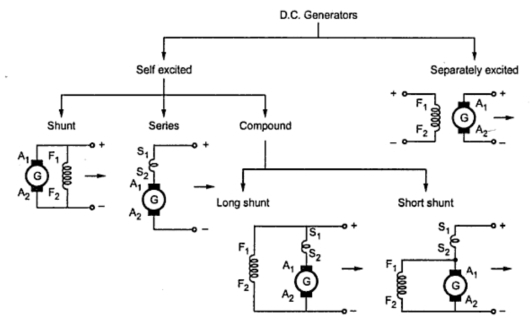 aaaaaa types of dc generators electrical shouters