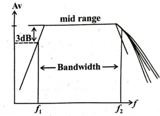 Frequency Response Of BJT Amplifiers