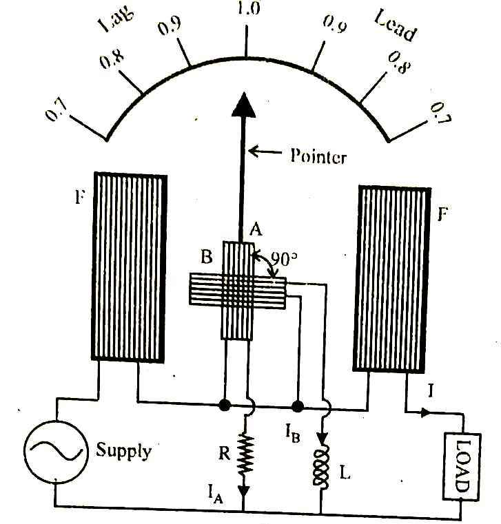Dynamometer type single-phase power factor meter