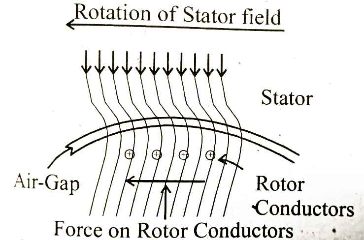 operation of a 3 phase induction motor